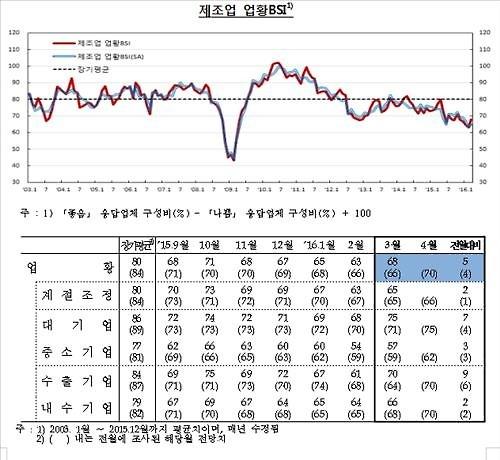 '경기하강 멈췄나'…기업 체감경기도 5개월 만에 호전