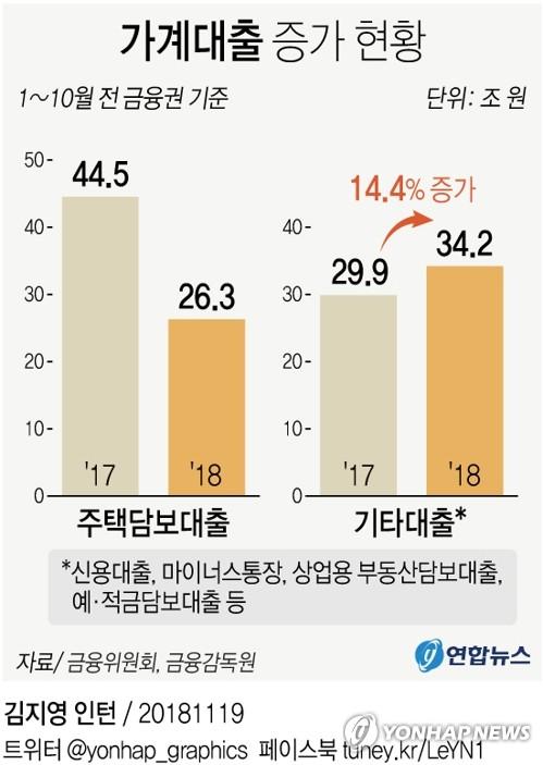 [그래픽] 가계빚, 제2금융권·기타대출 급증