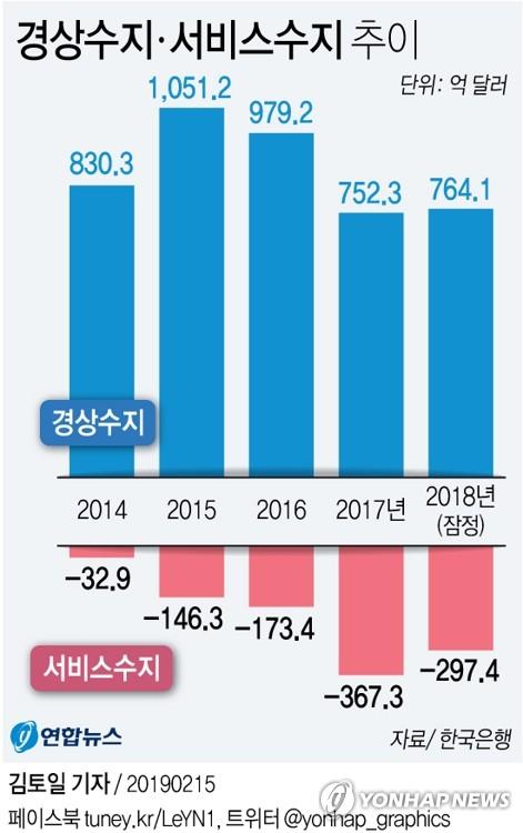 [그래픽] 작년 경상수지 764.1억 달러 흑자