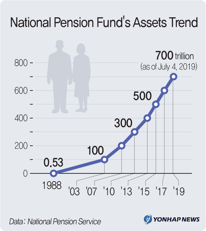 National Pension Fund's Assets Trend
