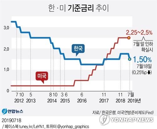 '저금리 시대' 배당주펀드 선전…올해 수익 최고 14%