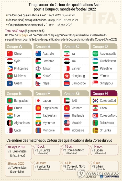 Tirage au sort du 2e tour des qualifications Asie pour la Coupe du monde de football 2022