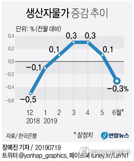 6월 생산자물가 전월대비 0.3%↓…유가 내려 5개월만에 하락 - 1