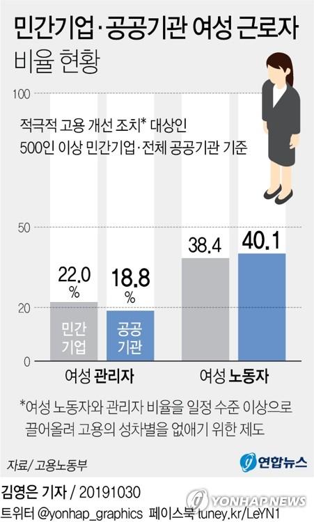 공공기관 여성 관리자 올해도 20% 못 미쳐…유리천장 여전 - 2