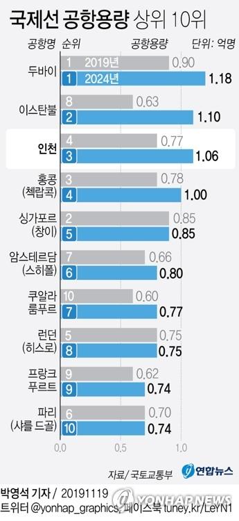 """인천공항 5년후 수용여객 1억명 넘긴다…""""세계 3대공항 발돋움"""" - 2"""