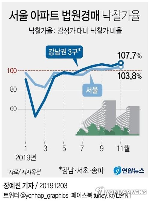 경매시장에 쏠리는 눈…11월 서울 아파트 낙찰가율 올해 최고 - 1