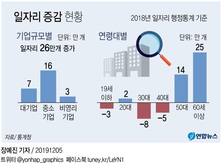 지난해 3040 일자리 13만개 줄었다…60세 이상은 25만개 ↑ - 2