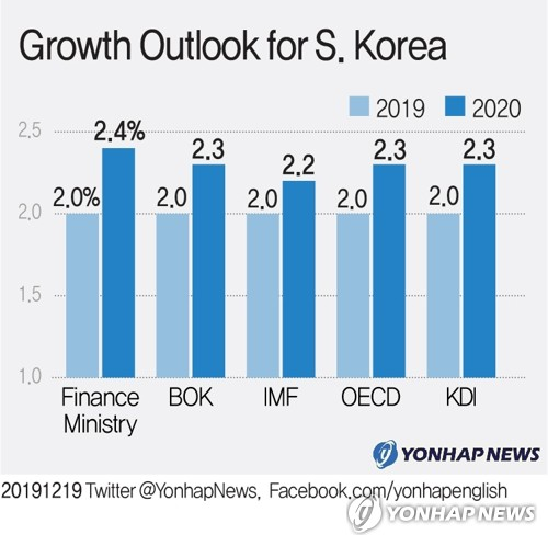 Growth Outlook for S. Korea