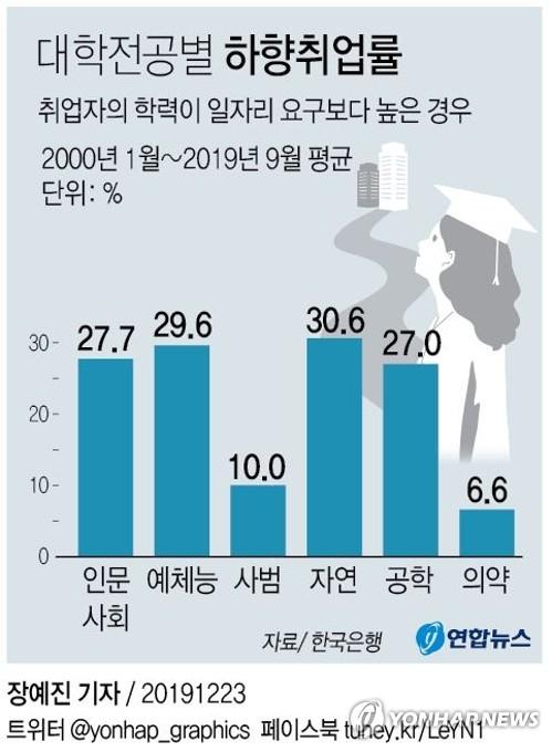 """한은 """"대졸취업자 30%가 눈높이 낮춰 취업"""" - 2"""