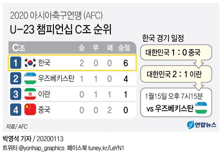 '이동준·조규성 꽝!꽝!'…김학범호, 이란 꺾고 8강 진출 확정(종합) - 4