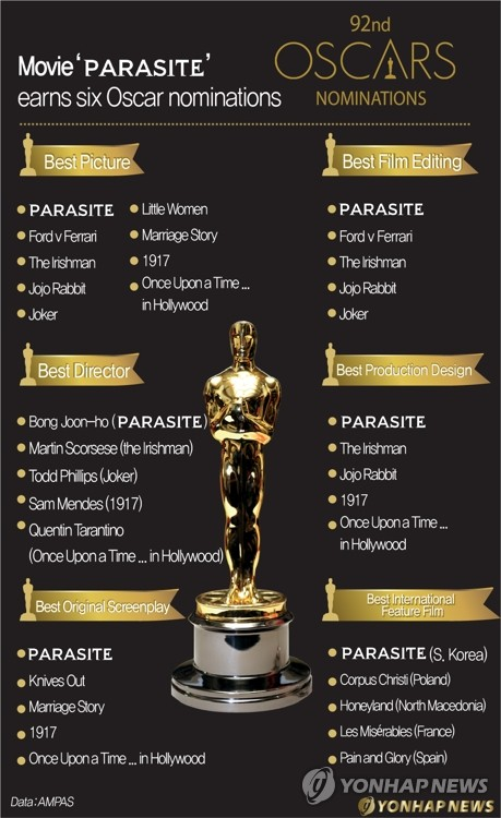 Movie 'Parasite' earns six Oscar nominations