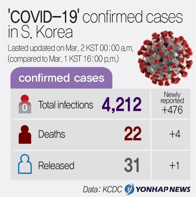 Image result for korean case COVID-19