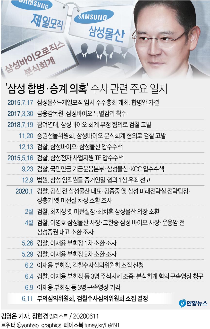 [그래픽] '삼성 합병·승계 의혹' 수사 관련 주요 일지