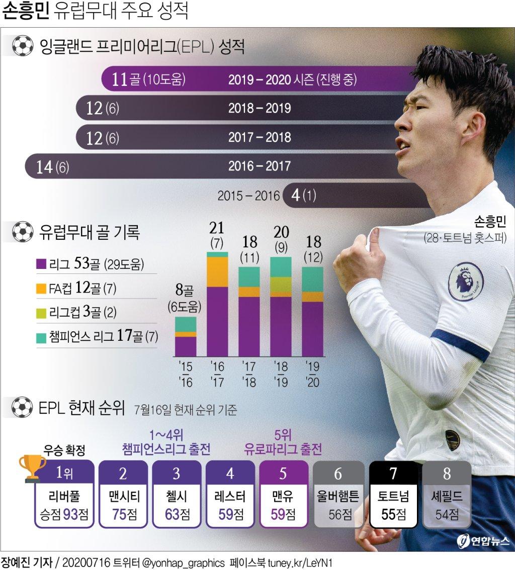 2경기 연속골 손흥민, 한 시즌 개인 최다 '공격포인트 30' 달성 - 3