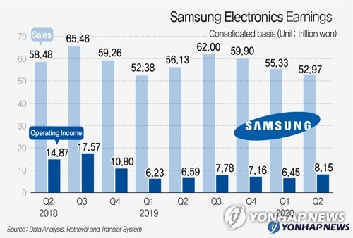 (5th LD) After strong Q2 results, Samsung expects solid chip demand, recovery in mobile biz