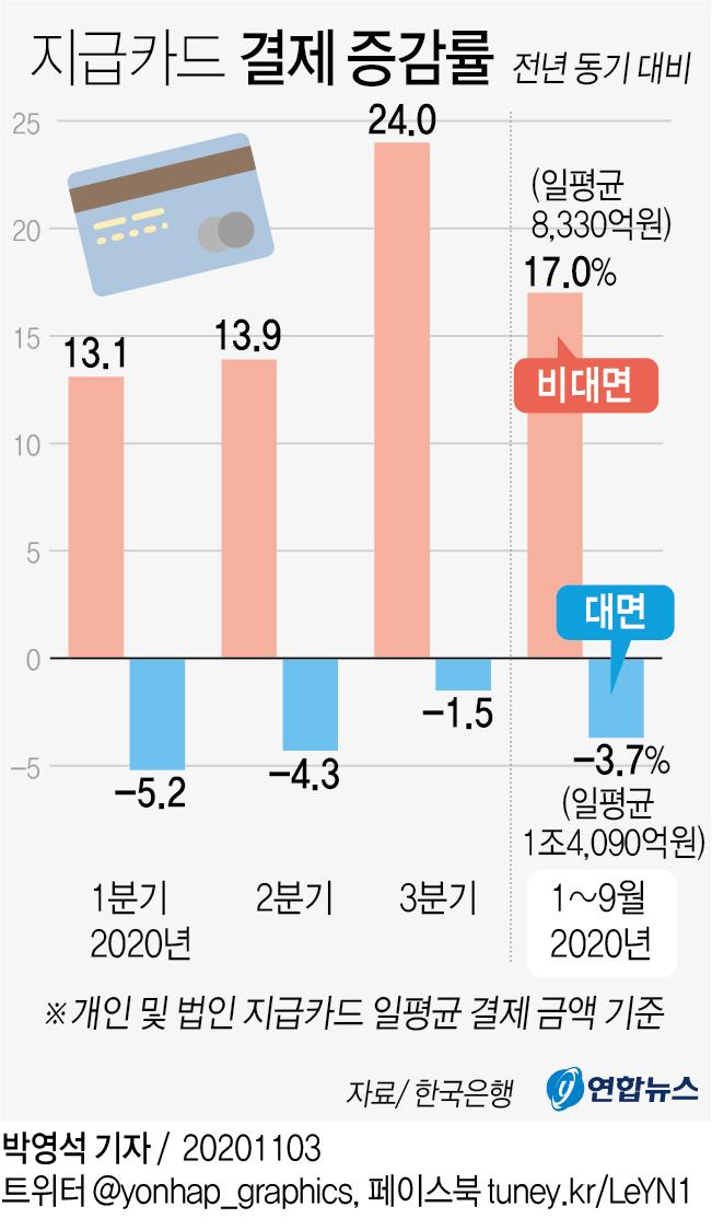 [그래픽] 지급카드 결제 증감률