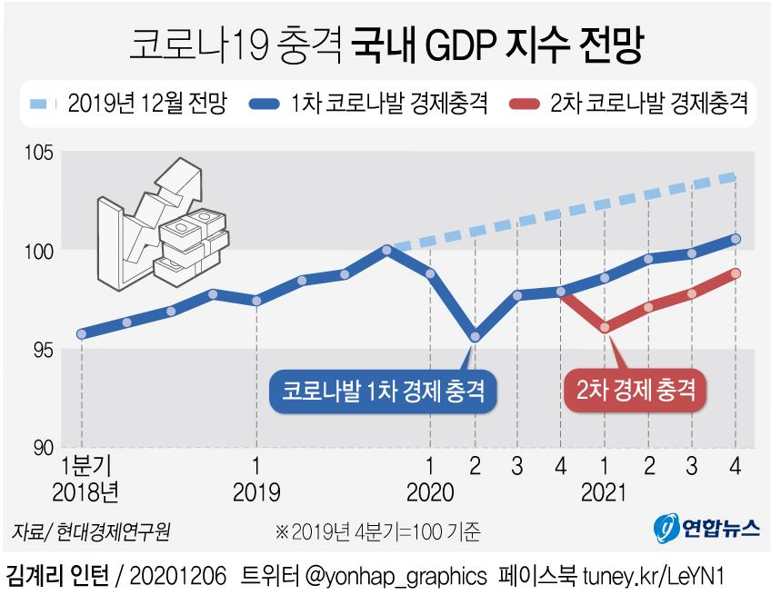 [그래픽] 코로나19 충격 국내 GDP 지수 전망