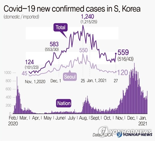 Coivd-19 new confirmed cases in S. Korea