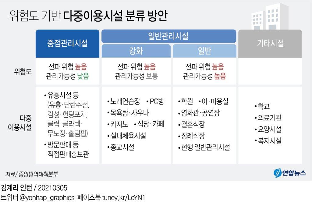 [그래픽] 위험도 기반 다중이용시설 분류 방안