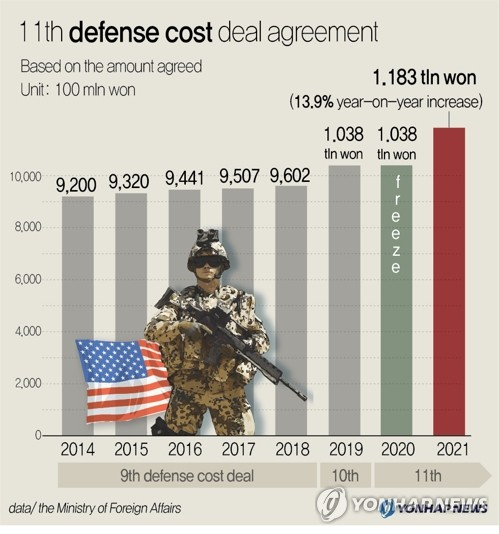 11th defense cost deal agreement