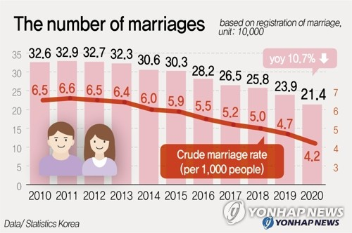 The number of marriages