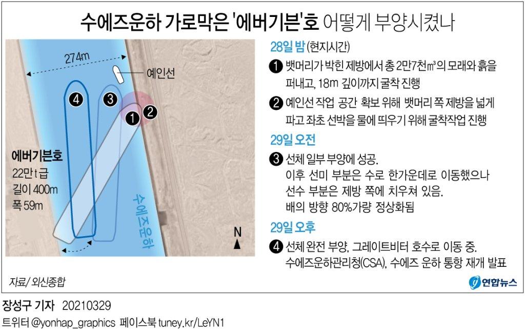 [그래픽] 수에즈운하 가로막은 '에버기븐'호 어떻게 부양시켰나(종합)
