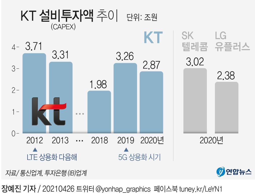 [그래픽] KT 설비투자액 추이