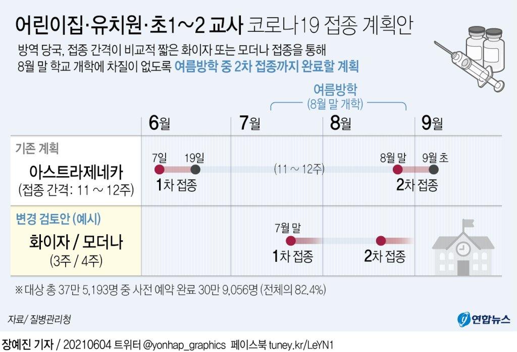 [그래픽] 어린이집·유치원·초1~2 교사 코로나19 접종 계획안