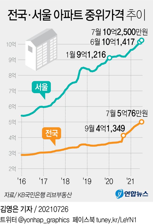 [그래픽] 전국·서울 아파트 중위가격 추이