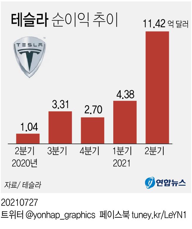 테슬라 분기익 첫 10억달러 돌파…판매 호조에 순익 10배로(종합2보) - 2