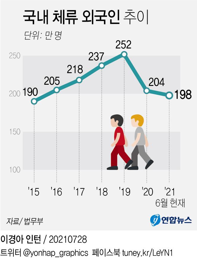 [그래픽] 국내 체류 외국인 추이