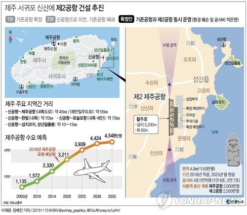 This graphic shows details of the second Jeju airport construction project. (Yonhap)