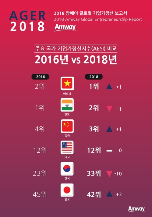 S. Korea ranks 33rd in global entrepreneurial spirit index: Amway report0