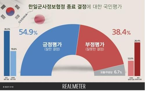Over half of Koreans support end of GSOMIA with Japan: poll