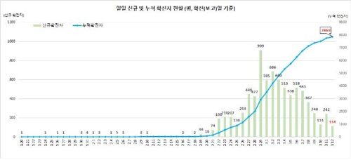 This graph, provided by the Korea Centers for Disease Control and Prevention (KCDC) on March 12, 2020, shows daily new confirmed cases of the novel coronavirus and total infections in South Korea. (PHOTO NOT FOR SALE) (Yonhap)