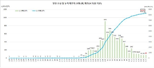 This graph, provided by the Korea Centers for Disease Control and Prevention (KCDC) on March 17, 2020, shows daily new confirmed cases of the novel coronavirus and total infections in South Korea. (PHOTO NOT FOR SALE) (Yonhap)