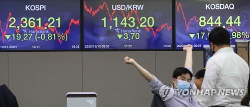 Electronic signboards at a Hana Bank dealing room in Seoul show the benchmark Korea Composite Stock Price Index (KOSPI) having closed at 2,361.21 on Oct. 15, 2020, down 19.27 points, or 0.81 percent, from the previous session's close. (Yonhap)