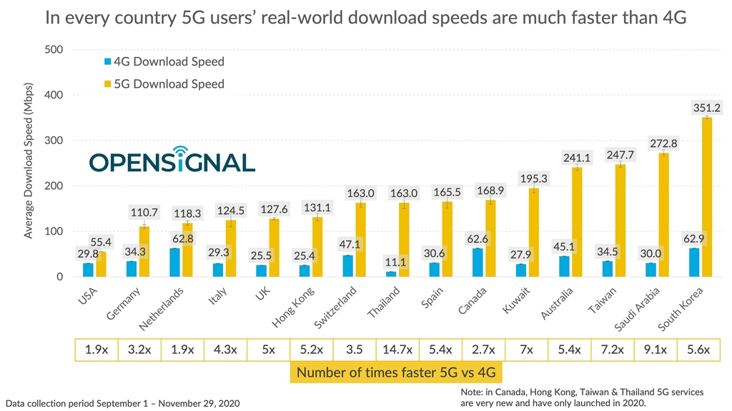 Download speeds on 5G across 15 global markets are shown in this image provided by Opensignal on Dec. 21, 2020. (PHOTO NOT FOR SALE) I(Yonhap)