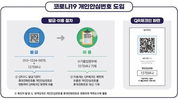The image provided by the Personal Information Protection Commission (PIPC) on Feb. 18, 2021, shows the steps to get a personal encrypted number from the QR-code generating pages of Naver and KakaoTalk. (PHOTO NOT FOR SALE) (Yonhap)