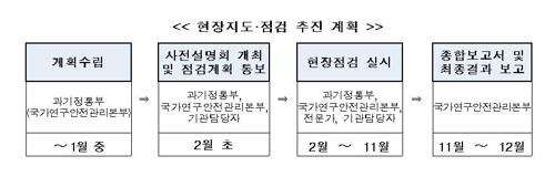 LMO 현장지도·점검 추진 계획