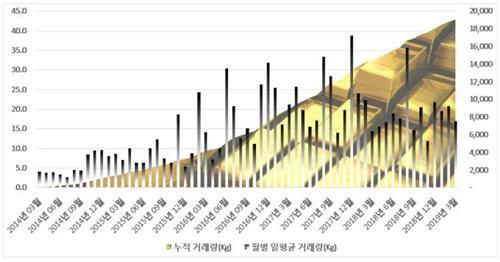 KRX 금시장 개설 5년간 19t, 8천630억원어치 거래