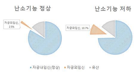 [서울대병원 제공]