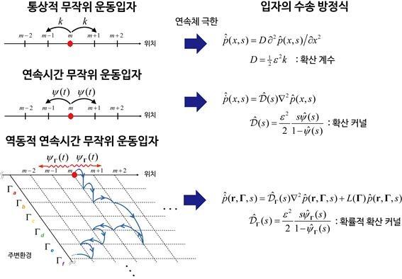 '통계물리학 난제' 복잡 액체 속 분자 수송방정식 제시   연합뉴스