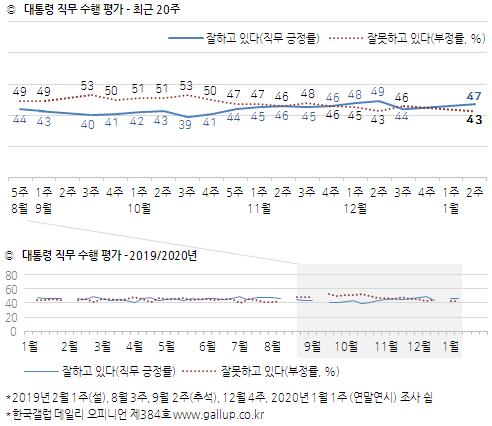 대통령 직무 수행평가 - 최근 20주
