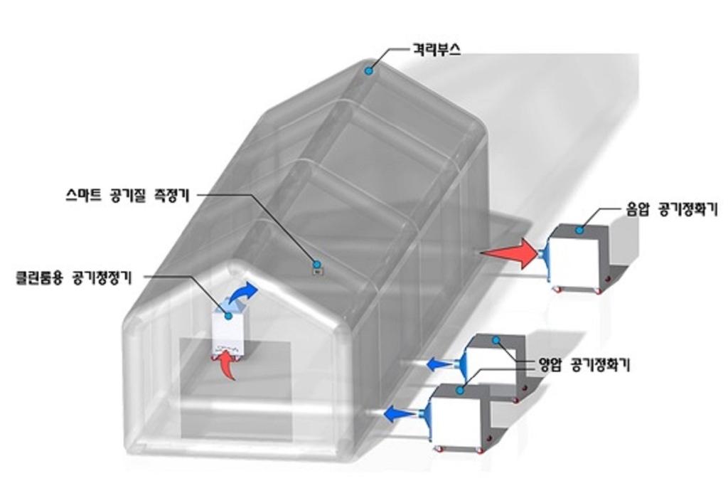 스마트 음압격리 모듈