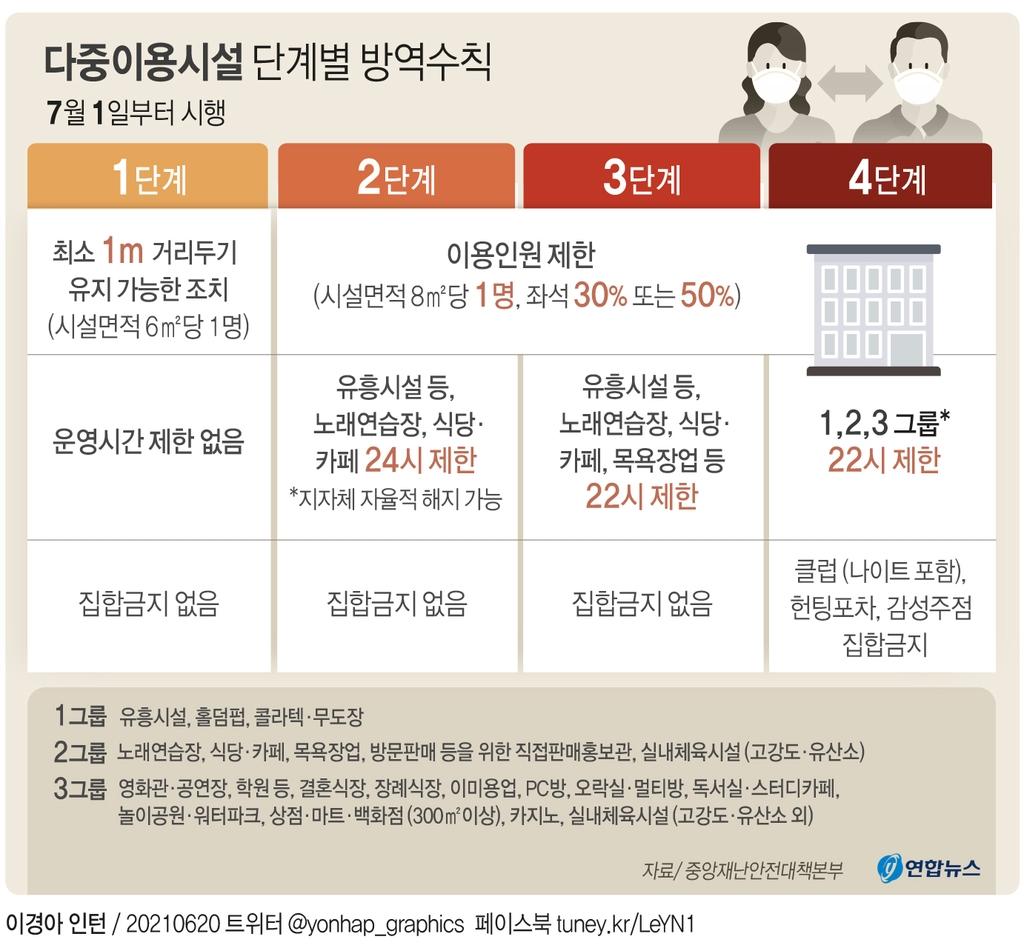 7월부터 5인금지 풀리고 수도권 식당-카페-유흥시설 밤 12시까지 영업 - 4