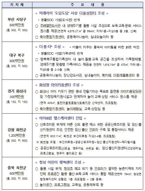 2021년 지자체 저출산 대응 공모사업 선정결과