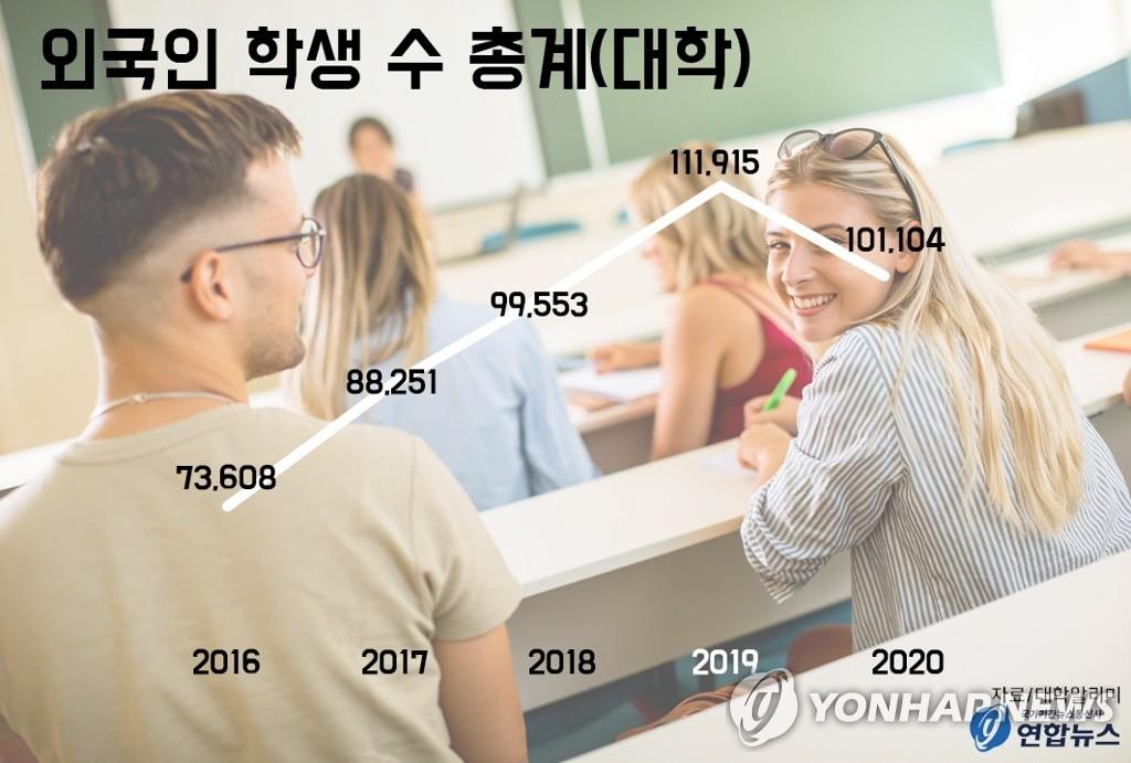 외국인 학생 수 총계(대학)